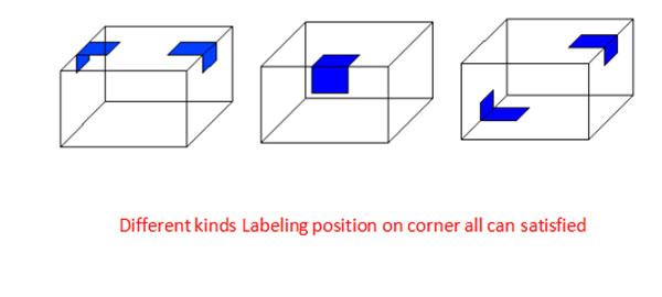 Dettagli della macchina per l'etichettatura d'angolo della scatola di cartone automatica